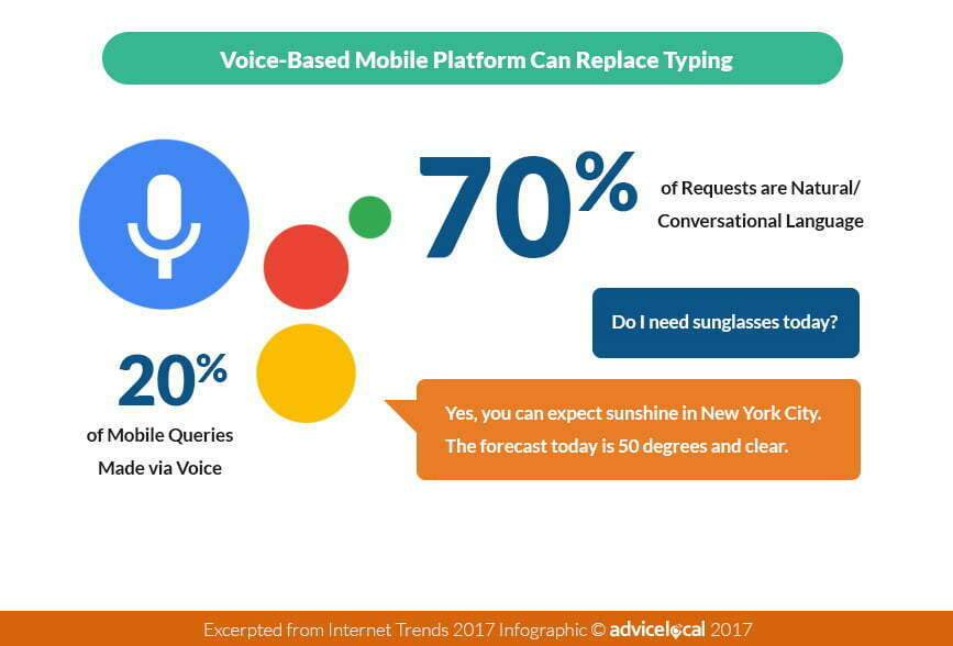 Voice Search Stats 2017